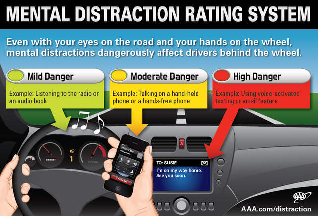 AAA's Mental Distraction Study